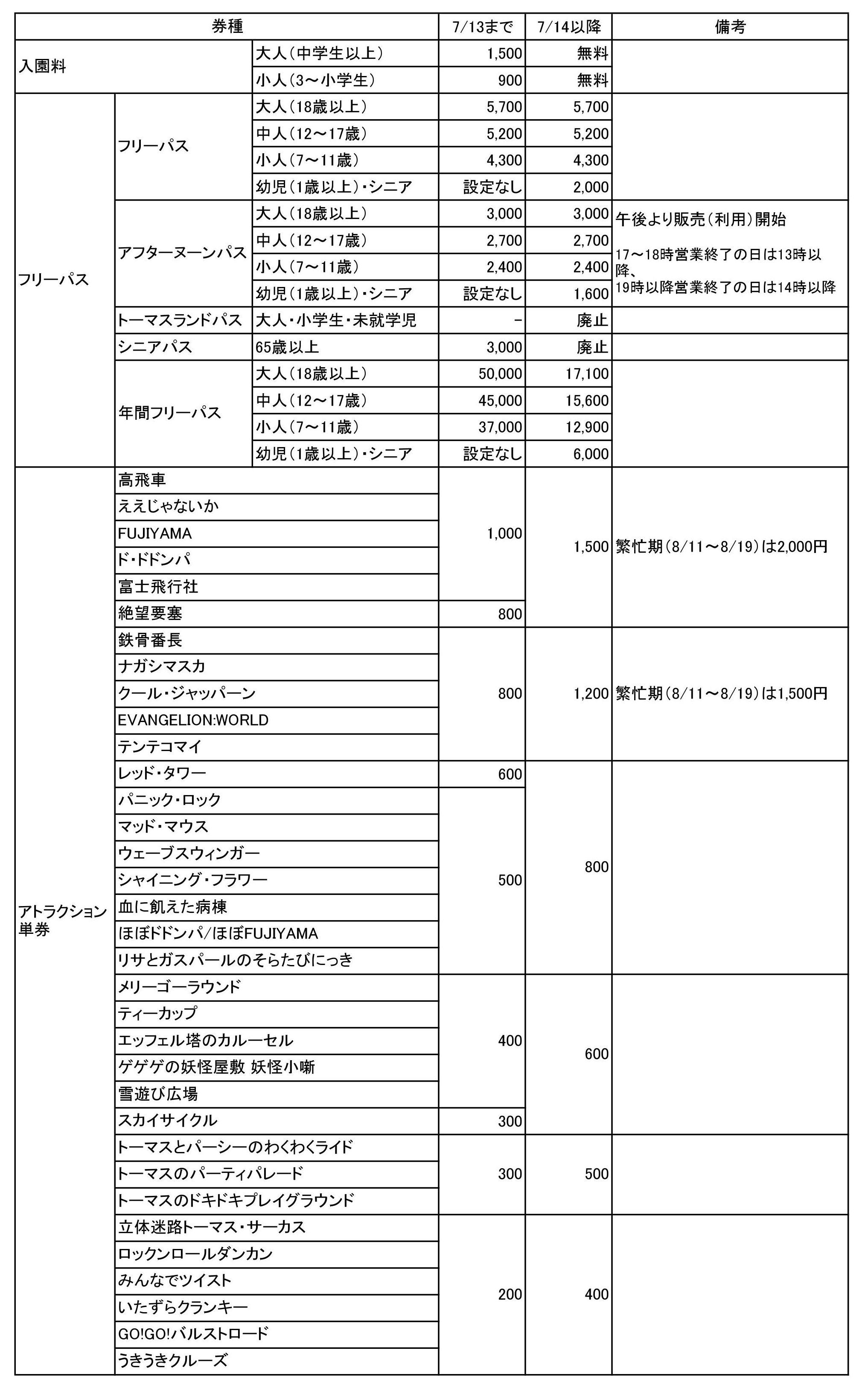富士急ハイランドの新旧アトラクション単券利用料金表