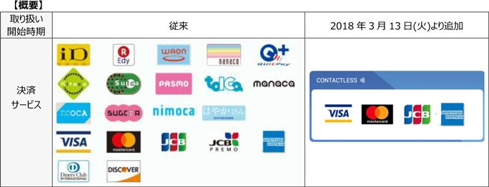 NFCによる非接触決済サービスの導入時期
