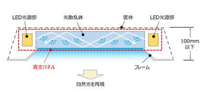 「青空を模擬するライティング技術」の仕組み