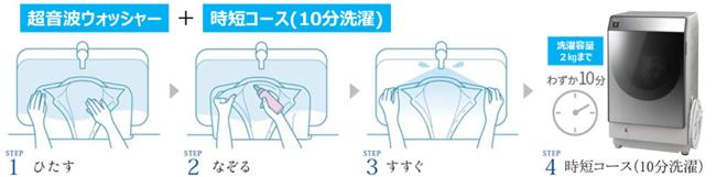 「超音波ウォッシャー」とマイクロ高圧洗浄による「時短コース(10分洗濯)」お洗濯方法