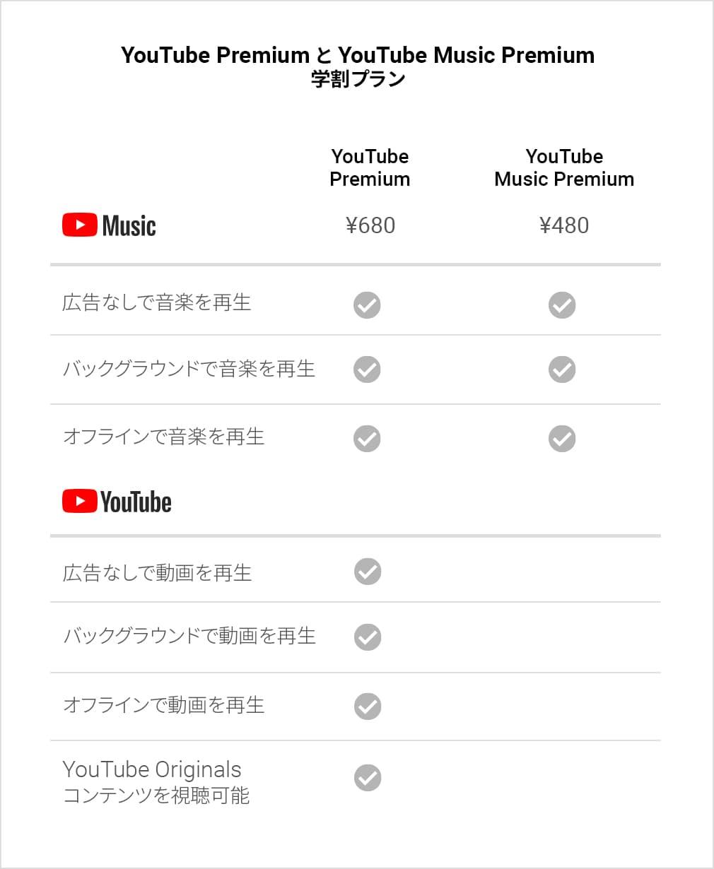 「YouTube Music Premium」と「YouTube Premium」の比較表