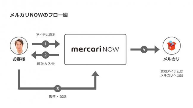 メルカリNOWの利用フロー