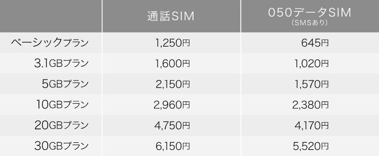 組み合わせプラン 月額基本料(税別)