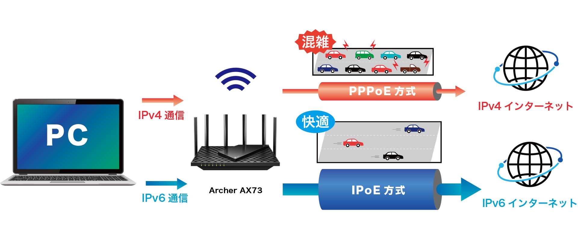 IPv6 PPPoEの図解