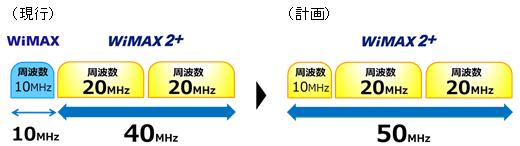 周波数帯10MHzを「WiMAX 2+サービス」に切り替え