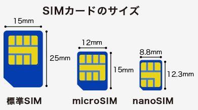 「標準SIM」、「microSIM」、「nanoSIM」の3つのサイズ
