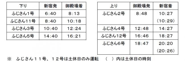 ふじさん号(Mt.Fuji)の時刻表