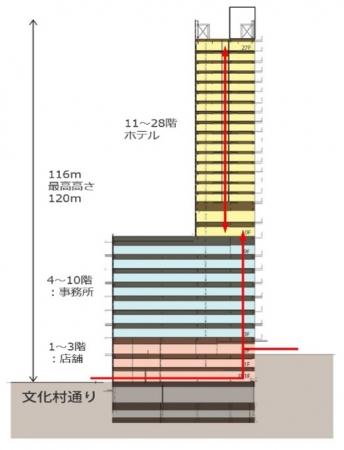 「(仮称)渋谷区道玄坂二丁目開発計画」で建設される高層ビルの概要