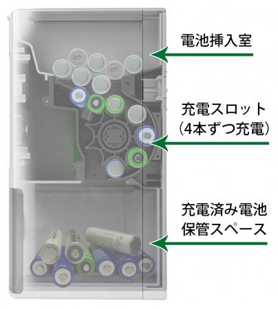 「ENEROID EN20D」の内部構造