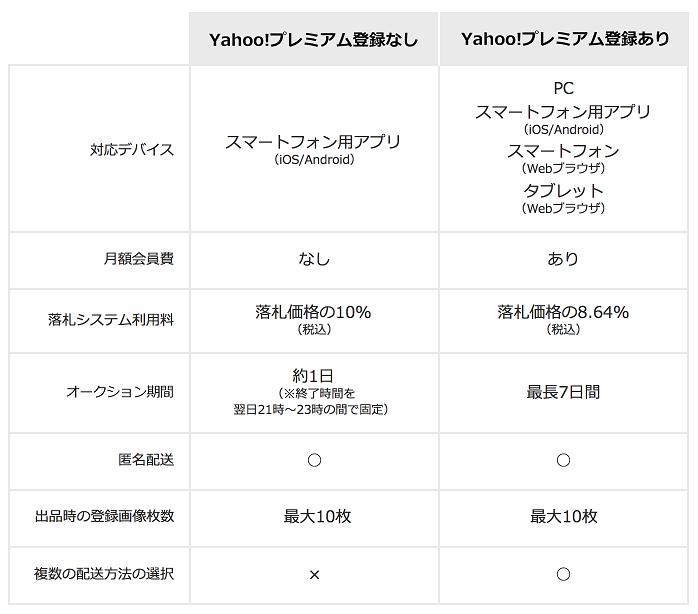 有料会員と無料会員の「オークション出品」での機能の比較表