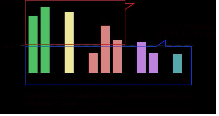 かけ放題ダブル 適用イメージのグラフ