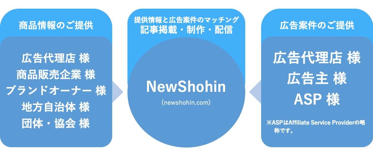 NewShohin(ニューショウヒン)のビジネスモデル
