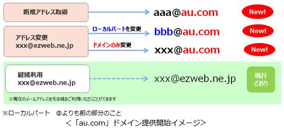 「au.com」ドメインの提供開始時のイメージ
