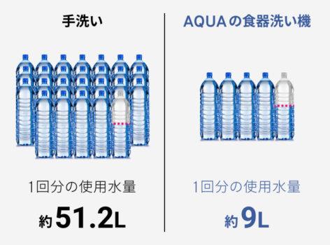 手洗い時と「ADW-GM1」の水の使用量の比較