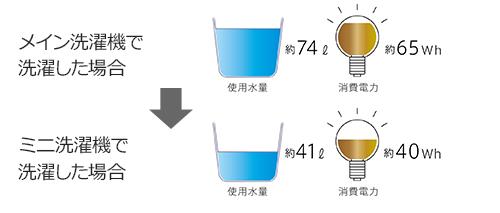 「LG DUALWash」のミニ洗濯機を使用した際の消費電力と使用水量の削減例